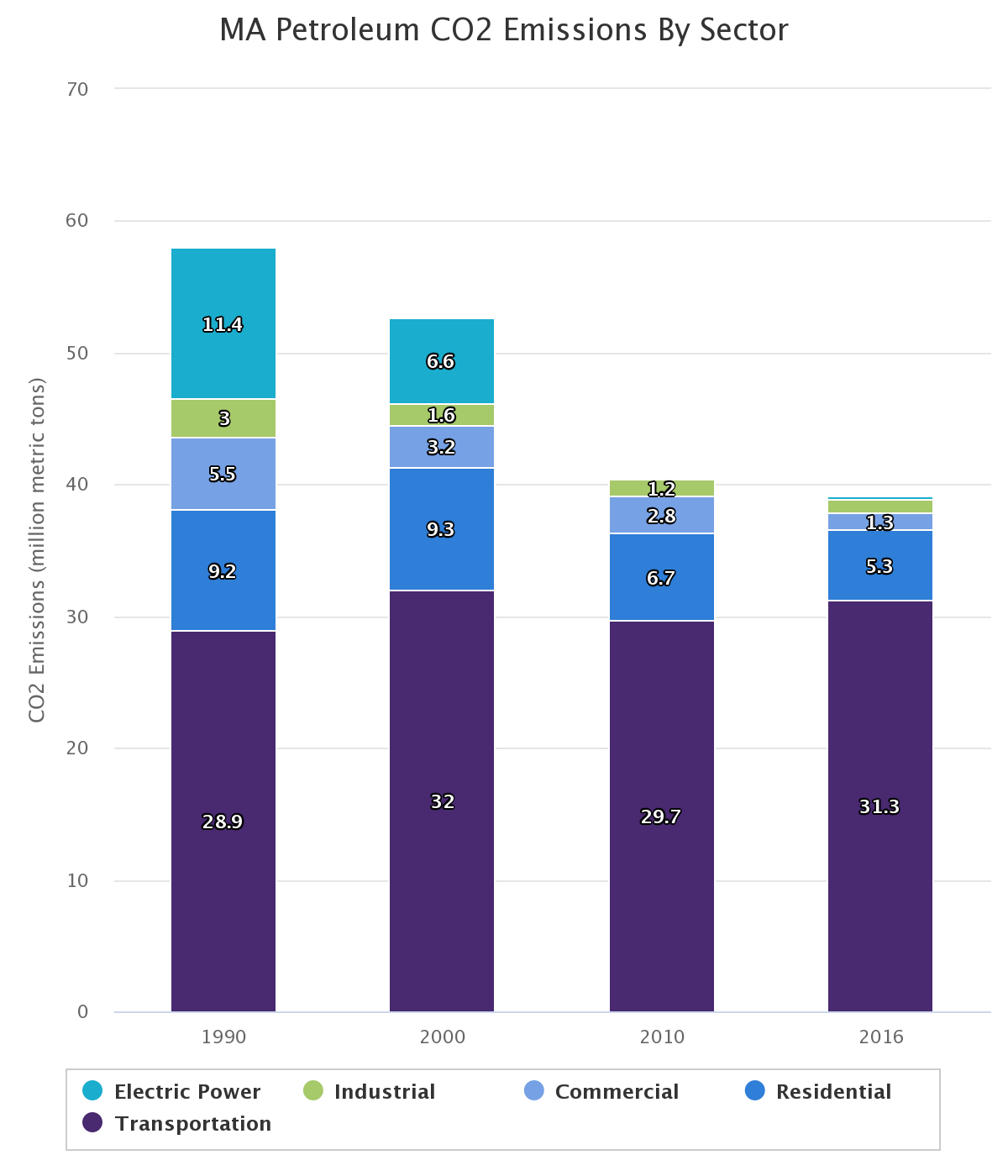 A chart of petroleum-related greenhouse gas emissions in Massachusetts over time. While homes, businesses and power plants have generally reduced their oil consumption, fuel use in cars and trucks has increased in recent years. Courtesy of the Commonwealth of Massachusetts.